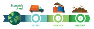 Ilustración simplificada de la economía lineal. Fuente: European Parlamentary Research Service (EPRS)