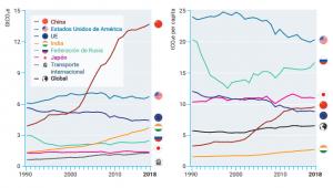 Principales emisores mundiales. En términos absolutos (izquierda), y per cápita (derecha).